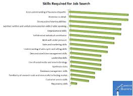Skills For Work Skills And Responsibilities Required Of A Job Seeker Career Sherpa