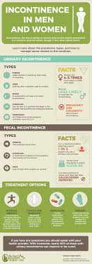 Incontinence In Men And Women Infographic Nwpc