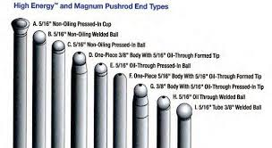 How To Blueprint Engines Pushrods Guide Muscle Car Diy