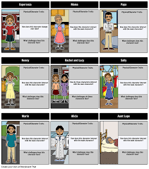 house on mango street character analysis profile cards common core the house on mango street by sandra cisneros character map have your students create