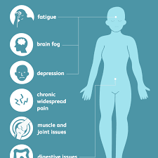 Fibromyalgia Signs Symptoms And Complications