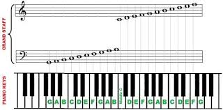 Piano Keys Chart For Beginners 30 Piano Notes Chart Printable Simple Template Design