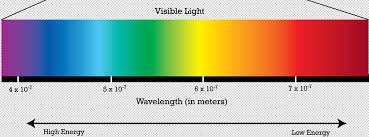 7 Colors Of Visible Light The Sky Is Only Sometimes Blue Wander Woman Thea