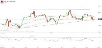 Brent Crude Oil Price Chart Brent Crude Oil Price Falters At 80 Downside Back In Focus