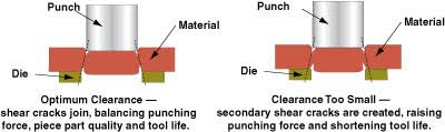 Punch Clearance Chart The Formula For Successful Punching