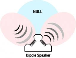 dipole vs bipole speakers what s the difference dipole speaker dispersion
