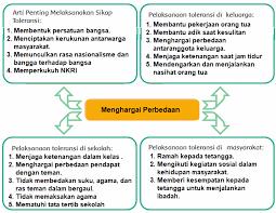 Pada subtema 2 ini terdiri dari 6 kegiatan pembelajaran yang harus diselesaikan oleh siswa secara individu dengan. Kunci Jawaban Buku Kelas 4 Sd Tema 7 Subtema 3 Pembelajaran 5 Halaman 129 130 131 Robihartoni