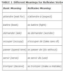 Reflexive Or Non Reflexive