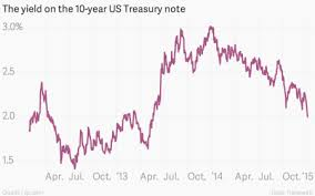 The Bond Market Is Acting Like The Taper Tantrum Never