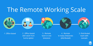 working as a team types of remote work these are the 5 points on the remote work