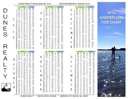 Murrells Inlet Tide Chart 2016 Dunes Tide Chart Real Estate In Garden City Beach And