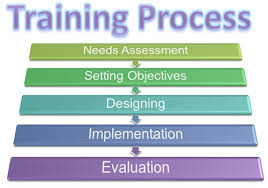 Employee Training Process Flow Chart What Is Training Process Definition And Meaning Business