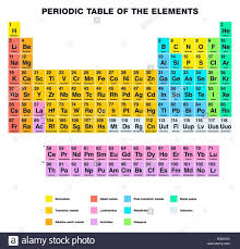 Periodic table with everything labeled famous depict of the ...