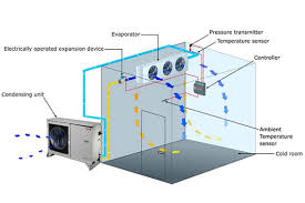 "cold storage room ""what you need to know about refrigeration"" part defrosting"