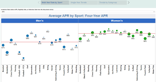 Division I Academic Progress Rate Apr Ncaa Org The