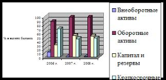 Дипломная работа Учёт и анализ доходов и расходов коммерческого  Графически состав и структура баланса ООО СуперСтрой Уфа по укрупненным статьям приведены на рис 2 2