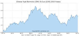 15000 Cny Chinese Yuan Renminbi Cny To Euro Eur Currency