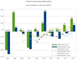 Ten Clean Energy Stocks For 2018 Alternative Energy Stocks