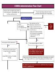 Cobra Flow Chart Cobra Administration Flow Chart Employee