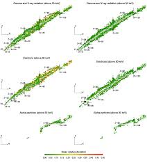 Nuclide Charts Showing The Median Relative Intensity