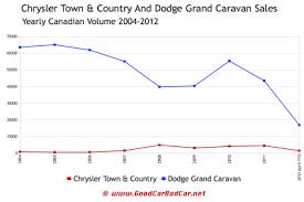 Canada_dodge Chrysler Minivan Yearly Sales Chart Gcbc