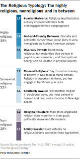 What Denomination Am I Chart Categorizing Americans Religious Typology Groups Pew