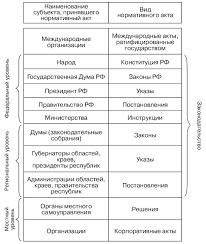 Юридические документы понятие и виды Виды правовых документов