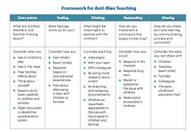 Early Childhood Education Terminology Chart Moving Beyond Anti Bias Activities Supporting The