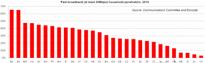 Household broadband penetration in the eu