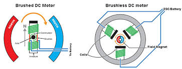 brushed vs brushless motors think rc brushed vs brushless motors
