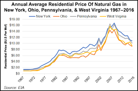 Ohio Natural Gas Prices Chart New Yorks Natgas Industry Still On Defense As Enviros Step
