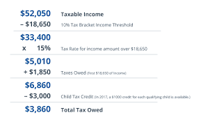 Tax Exemptions Deductions And Credits Explained Taxact Blog