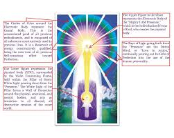 The I Am Chart And Its Meaning Healing And Love With Andrew