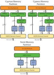 Amd Gpu Mining Hierarchy Nicehash Miner Youtube