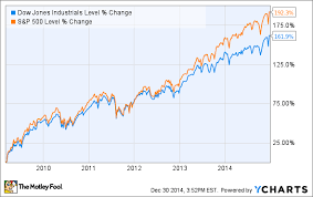 How To Survive A Stock Market Correction In 2015 The