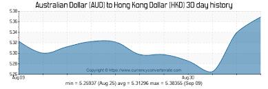 183 Aud To Hkd Convert 183 Australian Dollar To Hong Kong