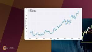 Yahoo Finance Currency Chart Python For Finance Part I Yahoo Google Finance Api