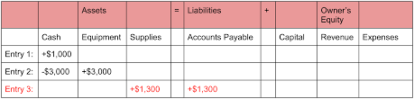 accounting equation explained