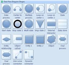 Organizational Chart Symbols Meanings Data Flow Diagram Symbols Create Data Flow Diagrams