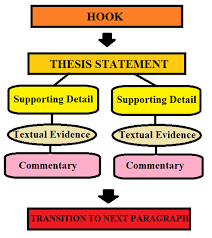 embedded assessment writing an expository essay th grade ela instructions follow along your teacher to examine the elements of an effective paragraph think about how can i build an effective paragraph
