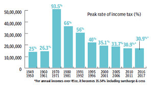 Current Peak Rate Of Income Tax You Are Paying Less Income