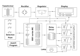 controller for no break power supply project auto power supply controller block diagram