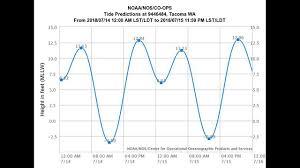 Tide Chart 2018 64 Scientific Tide Chart Tacoma Washington