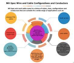 Mil Spec Chart Mil Spec Wires Archives