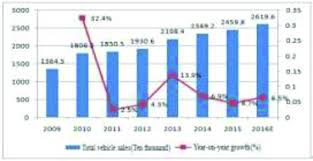 Sales Chart China Auto Sales And Year On Year Growth Line Chart Download