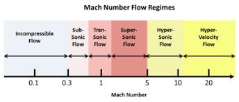 compressibility definition. mach number flow regimes spectrum compressibility definition t