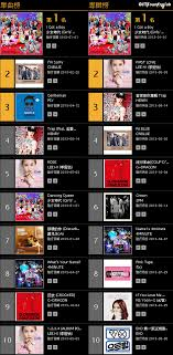 Kkbox Chart List Taiwan Kkbox Releases Top 20 K Pop Singles And Albums