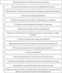 Социальная мотивация персонала Мотивация и стимулирование  Направления социальной мотивации персонала