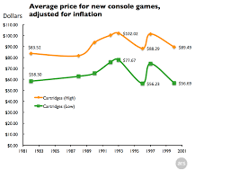 N64 Price Chart Why Retail Console Games Have Never Been Cheaper