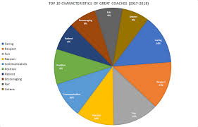 Characteristics Of Pie Chart The Top 10 Characteristics Of Great Coaches Paradigm Sports